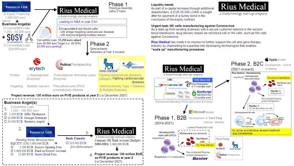 "[Rius Medical] ""Scale up"" manufacturing processes for multiple products"
